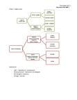 Psychology 110 - November 19 2009.docx