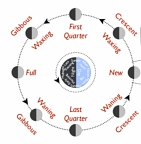 AST101H1 Lecture Notes - Lunar Phase