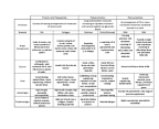 MECH 478 Lecture Notes - Sericin, Chitosan, Glucosamine