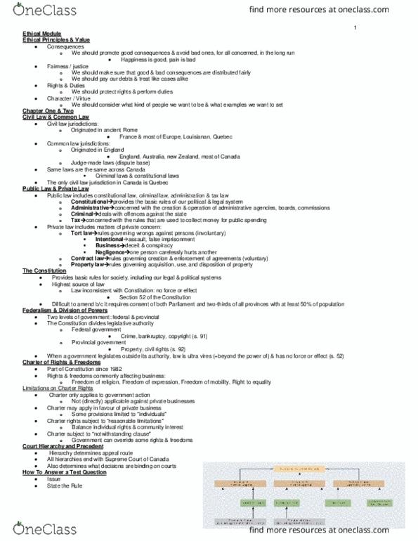 LAW 122 Final: Final Exam Notes - OneClass